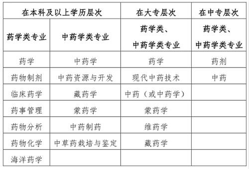 2020年执业药师资格考试西藏考区报名工作通知(图1)